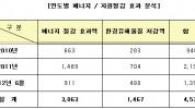 조달청, '최소녹색기준 제품'지정 4천 5백억원 경제효과
