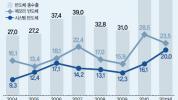 세계 선도 반도체·LCD…한국 경제 이끈 '쌍끌이'